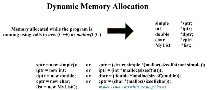 Dyanamic Memory Allocation