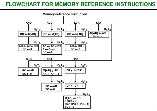 Flow Chart for Memory Reference