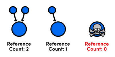 mark and sweep vs reference counting